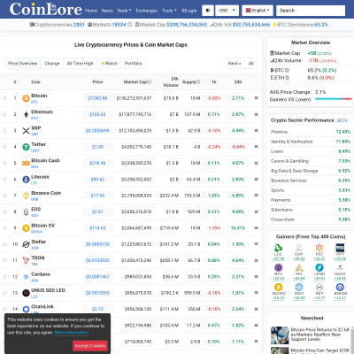 Details : CoinLore - Coin Market Overview